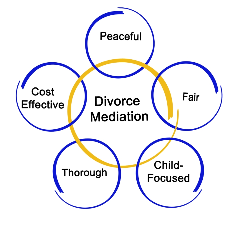 Divorce-family-mediation-dc-metro